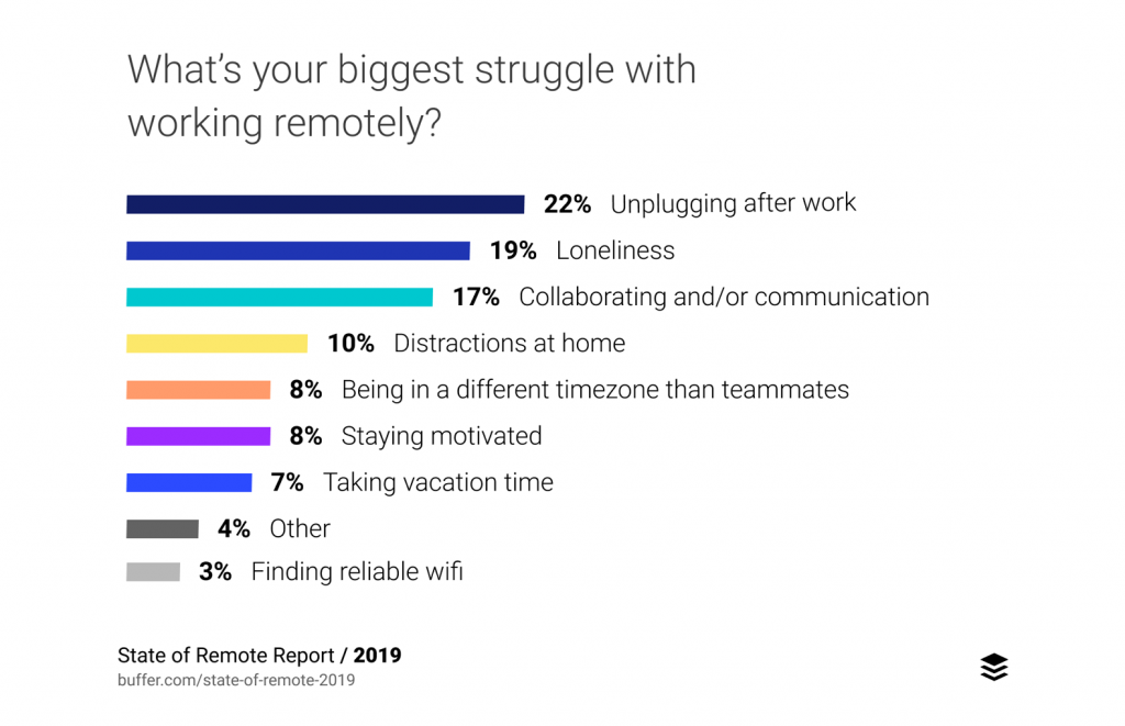 Unplugging after work when you work at home